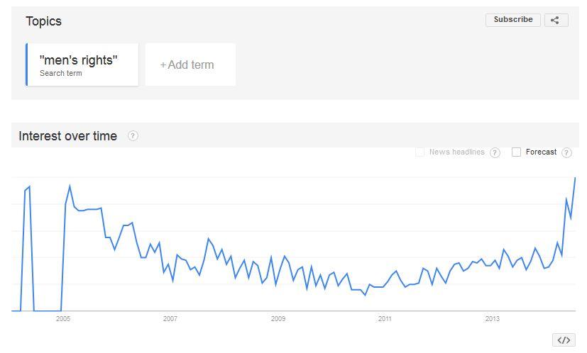 mens-rights-google-trends