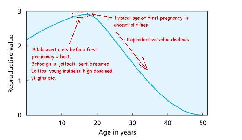 David Buss Rollo Tomassi SMV Graph