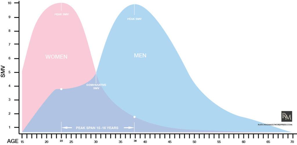 SMV curve Rollo Tomassi